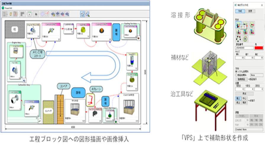 富士通、製造現場を忠実に表現した生産準備支援ツール「VPS」の新バージョンを販売開始