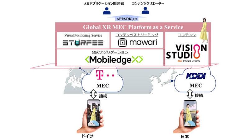 KDDI・ドイツテレコム他3社、日欧横断したアプリケーション実装へ向けMECを活用したPaaSの実証実験を開始