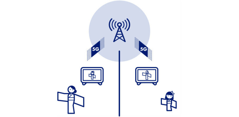 KDDIと日本舞踊協会、5GとAWS Wavelengthを活用したオンラインお稽古システムの実証実験を実施
