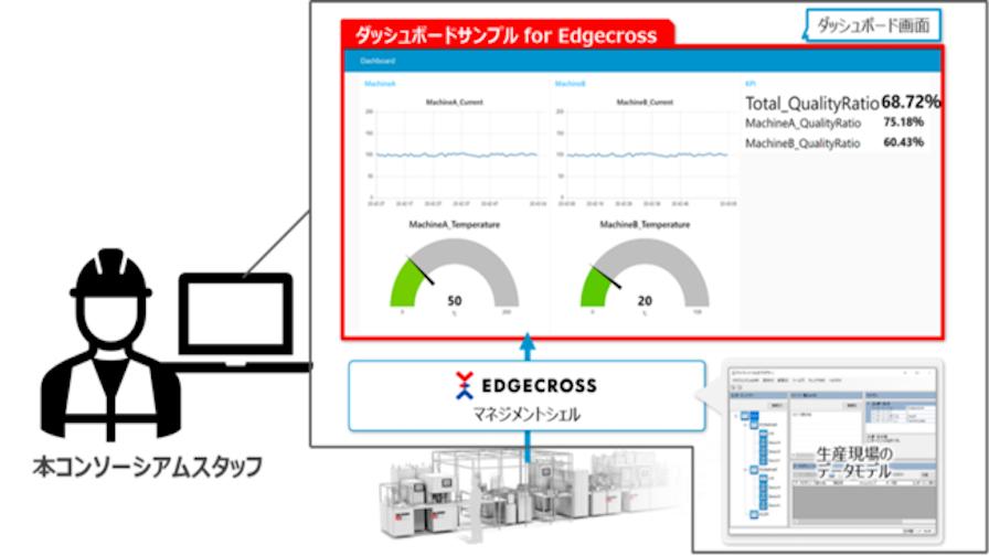 Edgecrossコンソーシアム、生産現場のDX/IoT化の糸口となるPoCシステムの構築を支援する「Edgecross PoC構築支援サービス」の受付開始