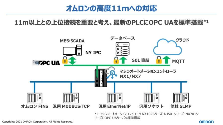 オムロン自身は高度10m以下のモノづくり革新にフォーカスしているため、ITとの上位接続を重要と考え、最新のコントローラにはOPC UAを標準搭載している。