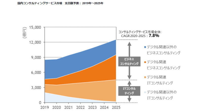IDC、25年末までの国内コンサルティングサービス市場は年間平均成長率7.8%で拡大と予測