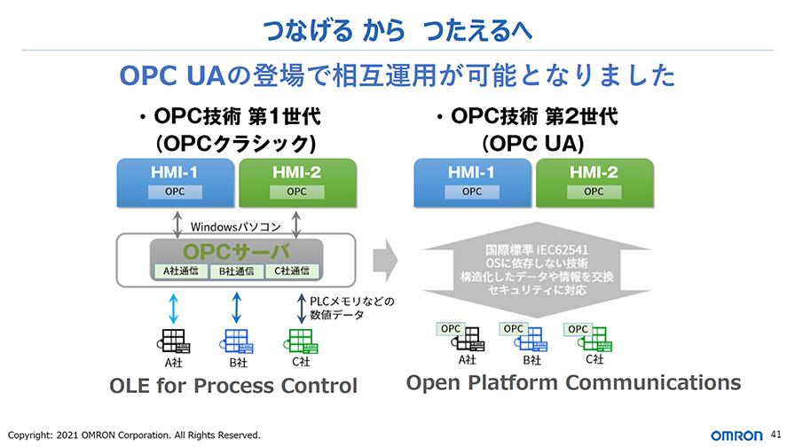 OPC UAによって、各設備がメーカーを意識せずに接続できるようになる。