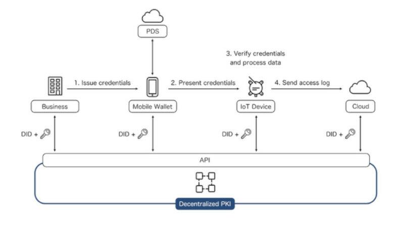 CollaboGateとテセラ・テクノロジー、分散型IDを用いた「分散型IoTプラットフォーム」の構築に向けた実証実験を開始
