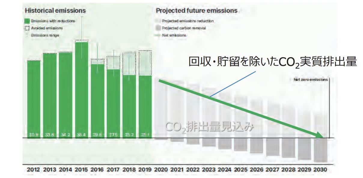 Apple 製品の製造から廃棄・リサイクルに至るライフサイクル全体での CO2 排出量
