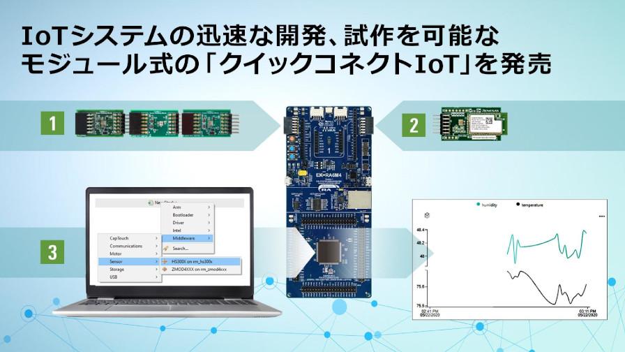 ルネサス、IoTシステムの迅速な開発や試作が可能なモジュール式開発プラットフォーム「クイックコネクトIoT」を発売
