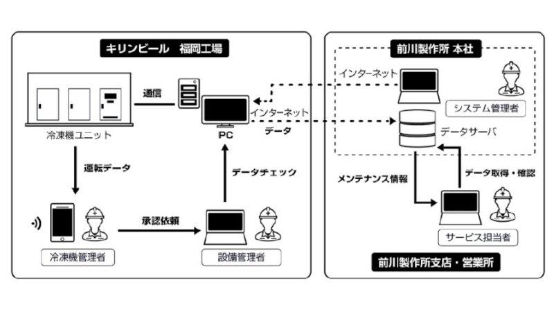 キリンビールと前川製作所、ビッグデータ活用による設備管理とIoTを活用した冷凍機の遠隔監視を実施
