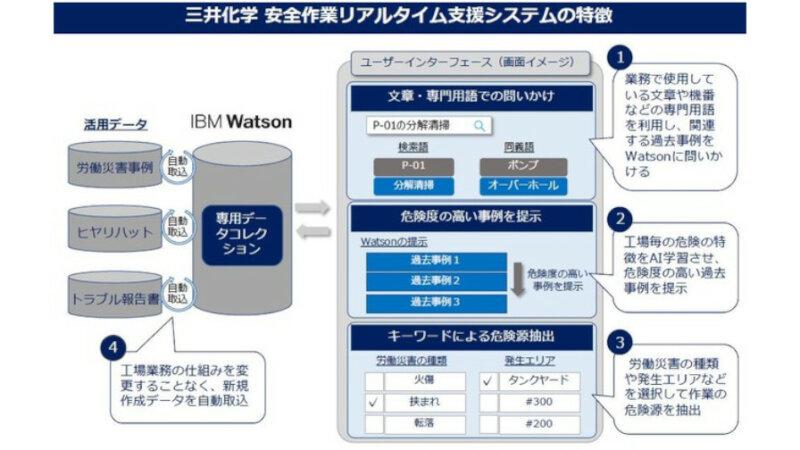 三井化学と日本IBM、DXによる安心安全な業務環境づくりに向けてIBM Watsonを活用した「労働災害危険源抽出AI」の稼働を開始