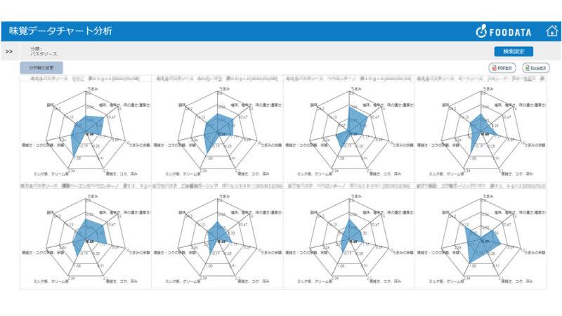 ウイングアーク1st他2社、食品データと消費者データを活用して食の商品企画を支援する「FOODATA」の提供開始