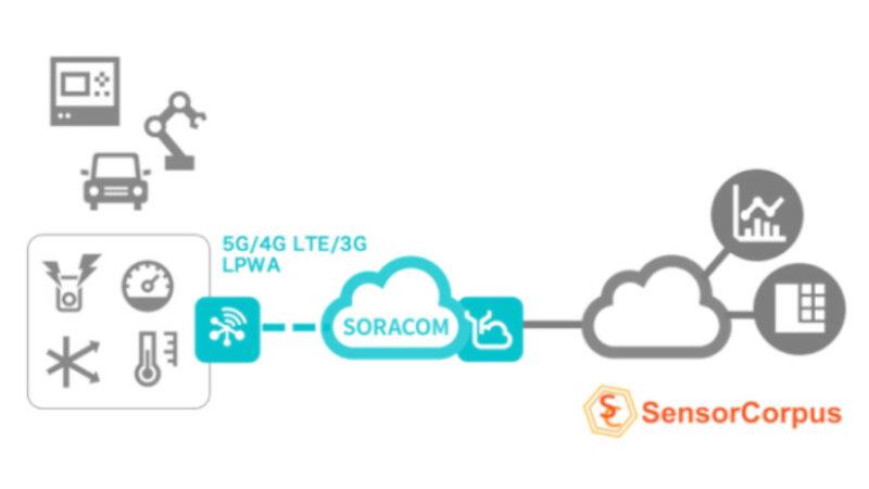 ソラコムとインフォコーパス、クラウド連携サービス「SORACOM Funnel」がユニバーサルIoTプラットフォーム「SensorCorpus」に対応