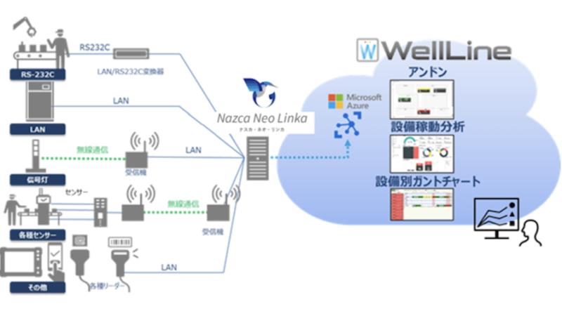 新明和ソフトテクノロジの工場稼働監視ソリューション「Nazca Neo Linka」と日立のIoT/データ分析ソリューション「WellLine」、製造現場のデータ分析強化のための製品連携開始