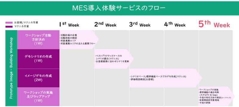 マクニカ、MES導入時の体験・検証が行える「DSF-MES導入体験サービス」を開始