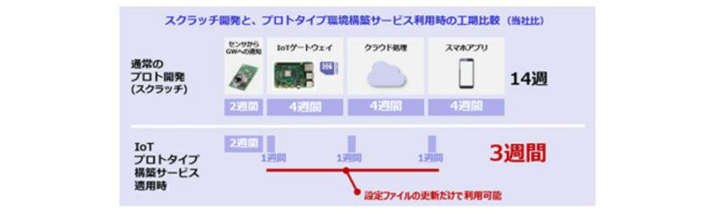 シーイーシー、製品のスマート化・遠隔サービスのIoT開発を支援する「ANIoT」を提供開始
