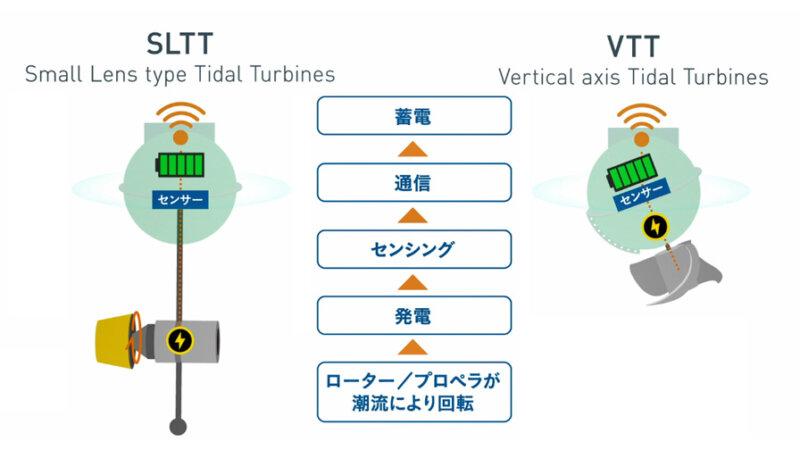 長崎大学の潮流発電技術と京セラIoT技術を融合して、海上データを収集する「エナジーハーベスト型スマートブイ」を共同開発