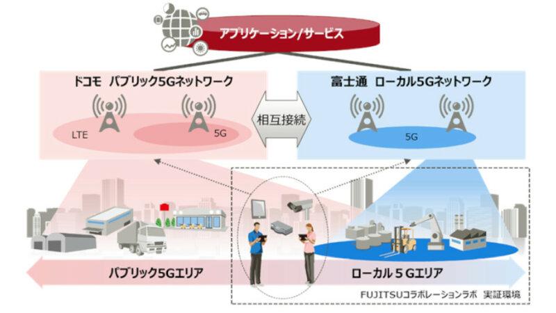 富士通とドコモ、5Gの相互接続可能なハイブリッドネットワークの構築に向けて協業
