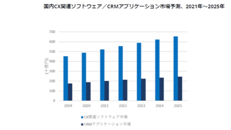 IDC、2020年~2025年の国内顧客エクスペリエンス(CX)関連ソフトウェア市場は年間平均成長率6.0%で推移と予測