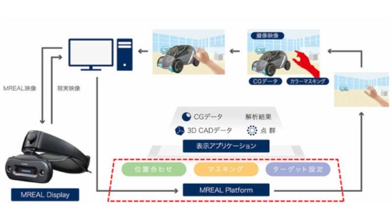 キヤノンITS、MRシステムの基盤ソフトウェア「MREAL Platform」の新バージョンを販売開始