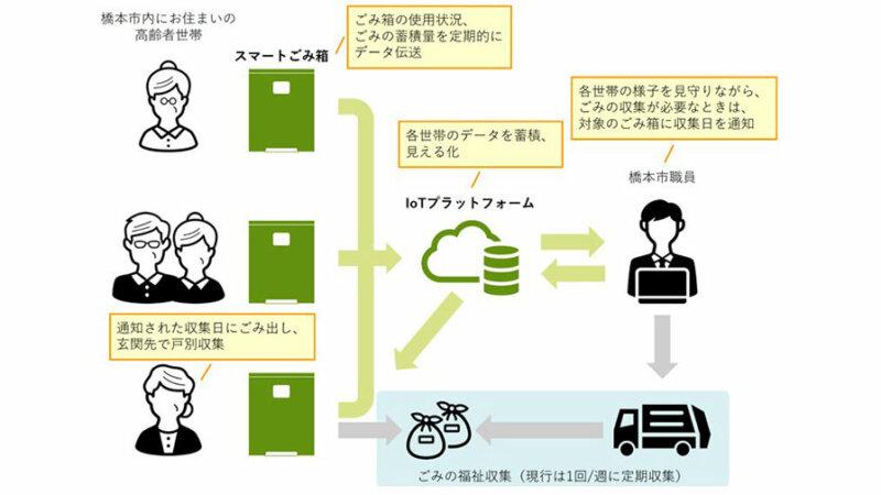パナソニック、高齢化社会に対応した廃棄物処理システム構築の取り組みを和歌山県で開始