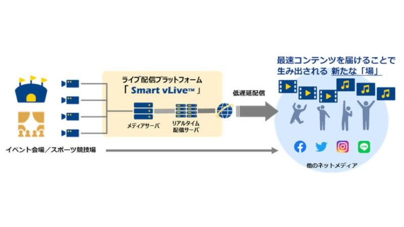 NTT Com、1秒未満の低遅延ライブ配信を実現するプラットフォームサービス「Smart vLive」を提供開始