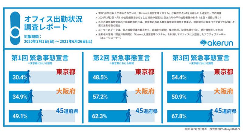 フォトシンス、「Akerun入退室管理システム」のIoTデータを活用したオフィス出勤率の調査結果を発表