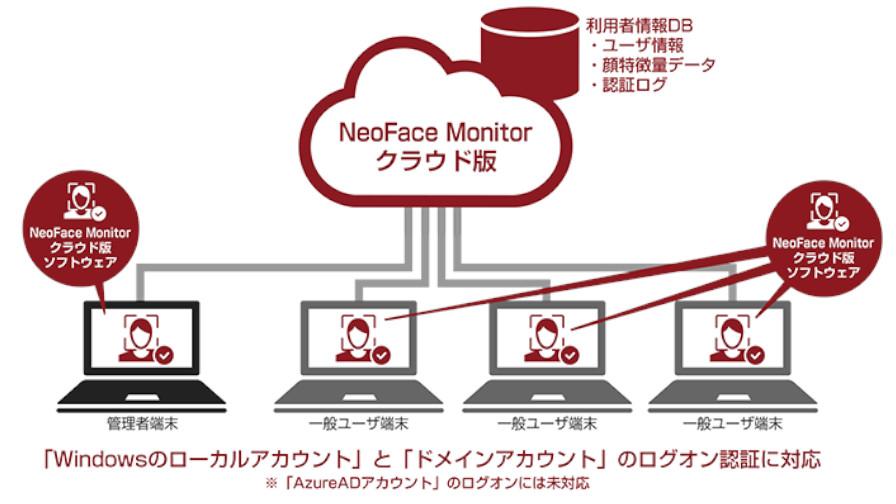 NEC、顔認証によるPCセキュリティサービス「NeoFace Monitorクラウド版」を提供開始