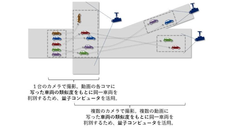 NECソリューションイノベータ、量子コンピュータを用いた交通流解析の実証実験を開始