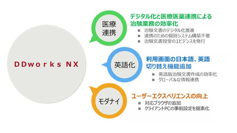 富士通、製薬・医療機器メーカー向けSaaS型治験ソリューション「tsClinical DDworks NX」を提供開始