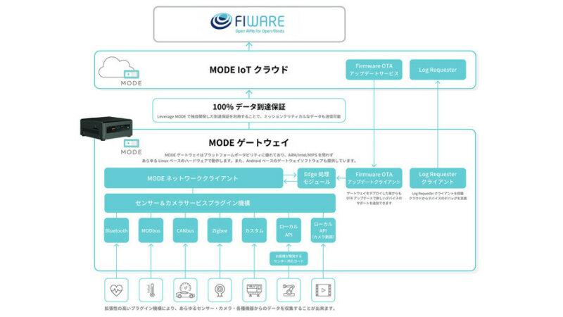 MODE、スマートシティ向けOS「FIWARE-ORION」とのデータ連携のテスト検証完了