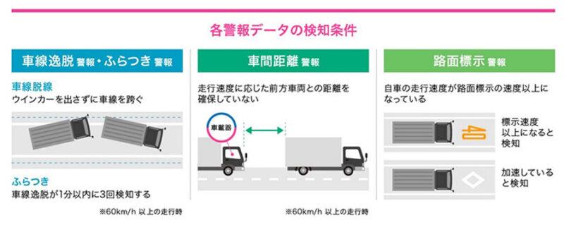 KDDI、データ提供・分析を行う「KDDI IoTクラウド Data Market」にて商用車のプローブデータの提供を開始