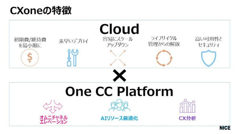 NICE、AIを活用したクラウドCXプラットフォーム「CXone」の国内提供を開始