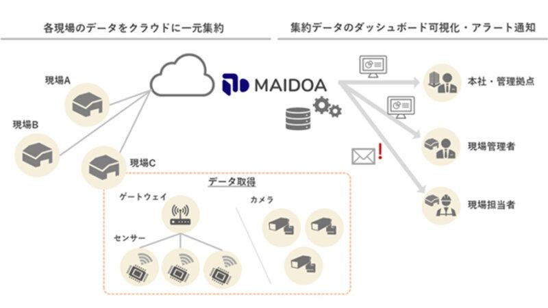 丸紅情報システムズ、Google Cloudをプラットフォームに利用したDXソリューション「MAIDOA」を提供