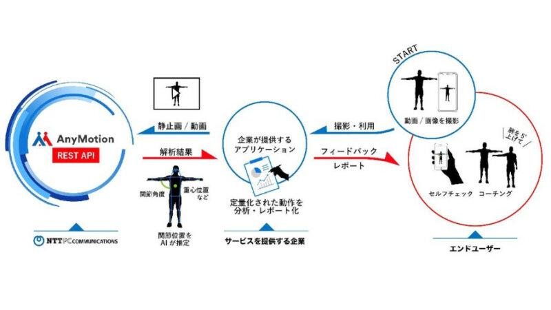 NTTPC、身体の動きをデータ化するAIサービス「AnyMotion」のAPI提供開始