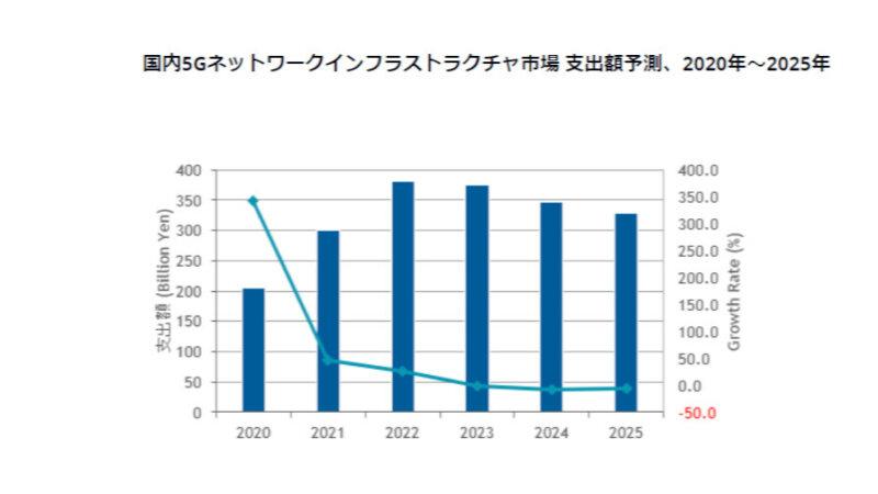 IDC、25年末までの国内5Gネットワークインフラストラクチャ市場は年間平均成長率9.9%で拡大と予測