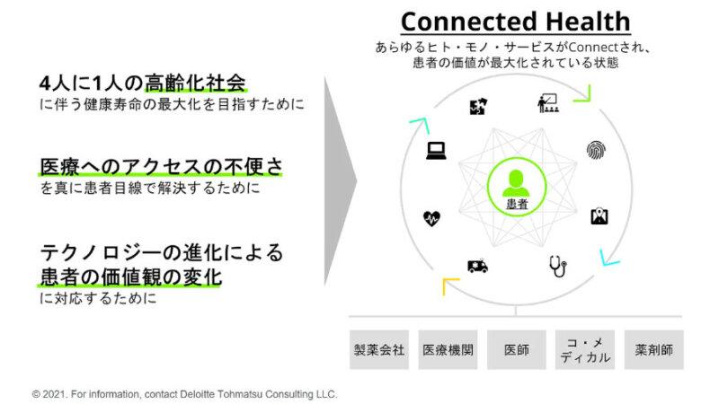 デロイト トーマツ、患者・医療機関・製薬企業などをデジタルでつなぐConnected Healthのサービスを提供開始