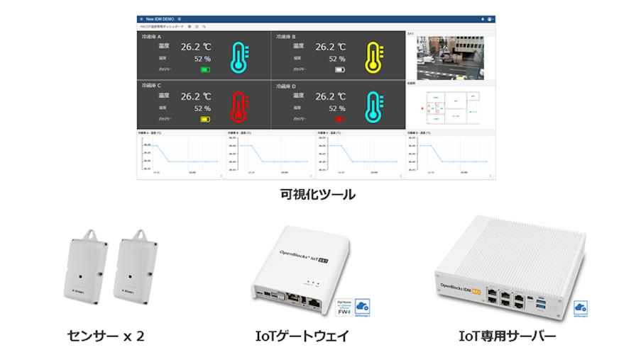 ぷらっとホーム、オンプレミスで即IoTシステムが構築できるパッケージ3種を発表