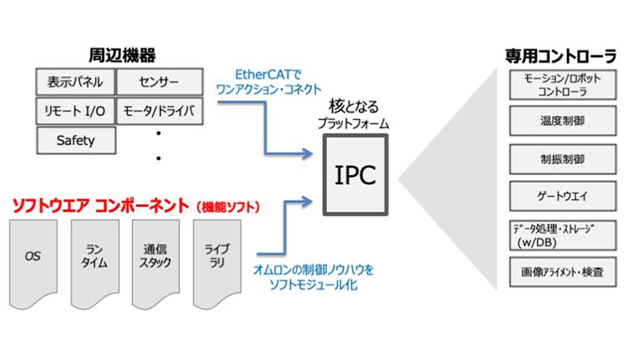 オムロンのIPCは、周辺機器との接続や、ソフトウェアドリブンの考え方に特徴を持つ。