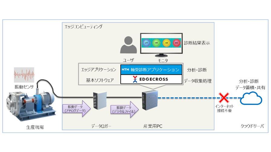 NTN、産業用IoTプラットフォーム向け軸受診断アプリを開発