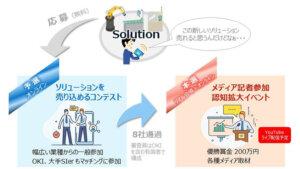 AIエッジ・カンファレンス&ソリューションコンテスト2021