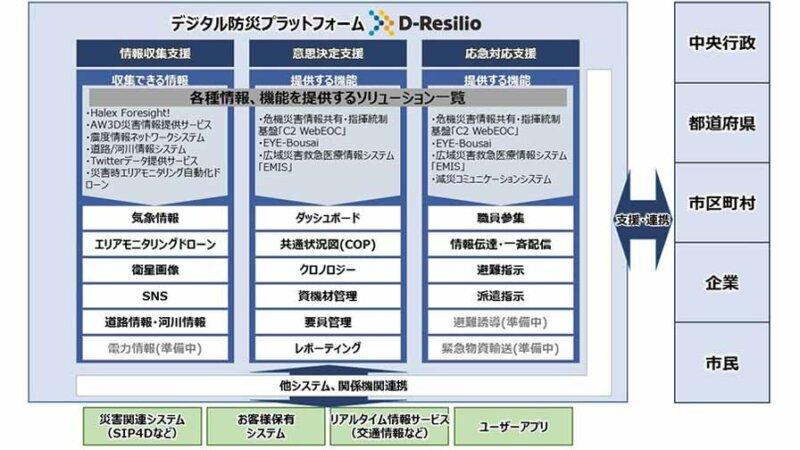 NTTデータ、自治体やインフラ事業者の災害対策業務を支援するデジタル防災プラットフォーム「D-Resilio」の提供開始