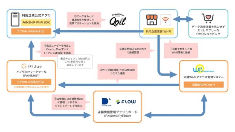 アイリッジ・データセレクションなど5社、オウンドアプリの効果を最大化するリテールDXプラットフォームを提供開始