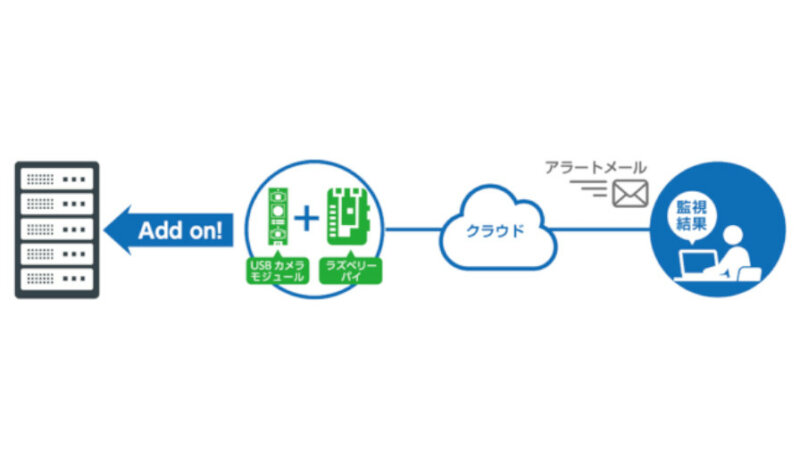 TOKAIコミュニケーションズとフューチャースタンダード、IT機器のLEDランプを画像認識AIが自動監視するサービスを販売開始