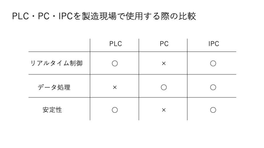 PLC・PC・IPCを製造現場で使用する際の比較