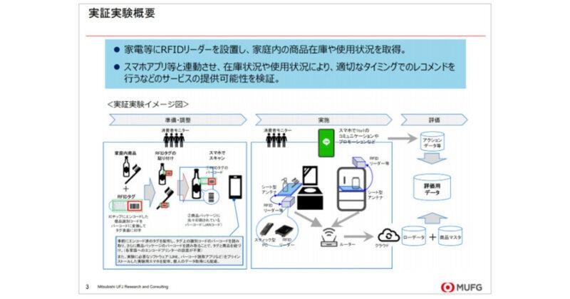 インテージ・サトーなど4社、家庭内における実消費のデータ化により技術の商用化を目指す「イエナカデータプロジェクト」について協業