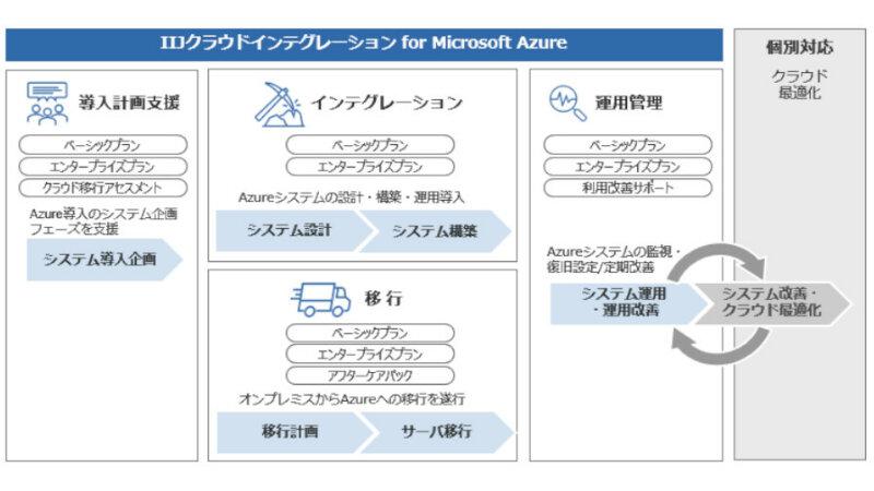 IIJ、Microsoft Azure環境の導入計画支援や運用管理を行う「IIJクラウドインテグレーションソリューション for Microsoft Azure」のメニューを刷新