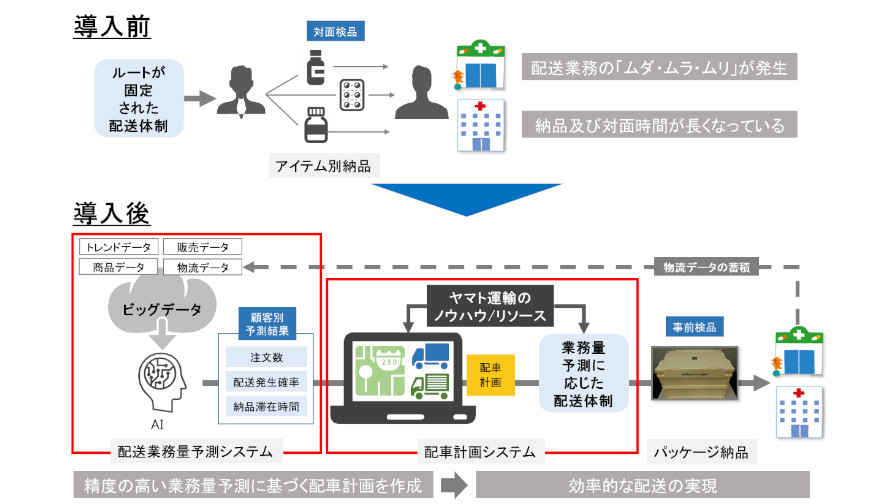 ヤマト運輸とアルフレッサ、ビッグデータ・AIを活用した配送業務量予測および適正配車のシステムを導入