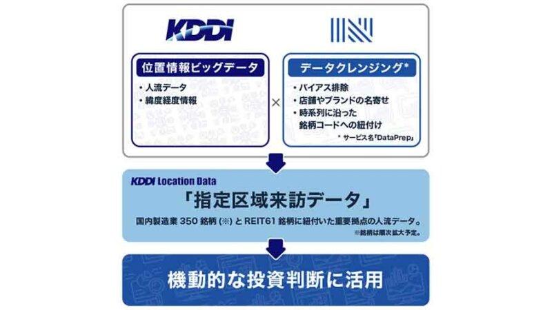 KDDIとナウキャスト、投資判断における位置情報データを活用した「指定区域来訪データ」を順次提供