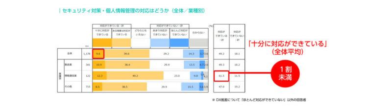 パーソルHD、DX推進のために外部人材を活用する企業は67.7%に及ぶと発表