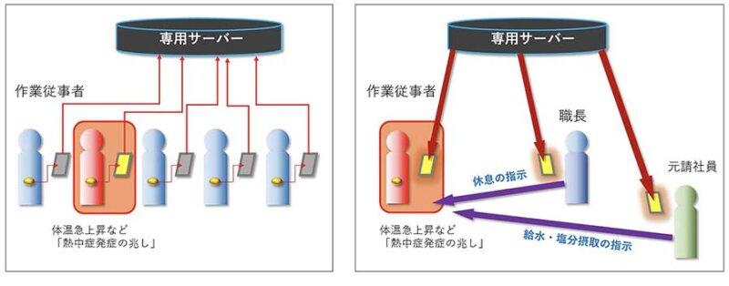 MEDITAと東急建設、ウェアラブルセンサーを活用した「熱中症予防管理システム」の実証実験を開始