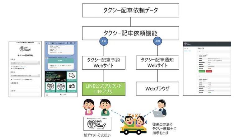 LINEが描くMaaS普及拡大への構想と未来 −LINE 福田 真氏、比企 宏之氏インタビュー