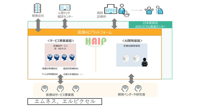 HAIP・エムネス・エルピクセル、医用画像共有システムと連携した脳動脈瘤検出補助AIの試行運用を開始